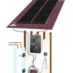 Hot2O Solar Hot Water Heater Kit – For Electric Heaters
