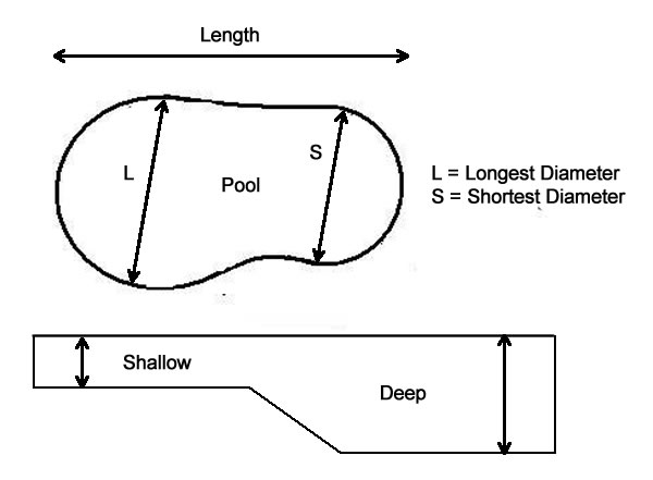 Determine The Gallons In A Kidney Pool