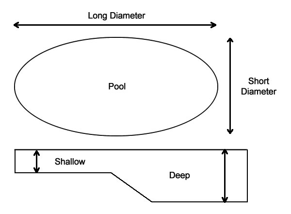 Determine The Gallons In A Oval Pool