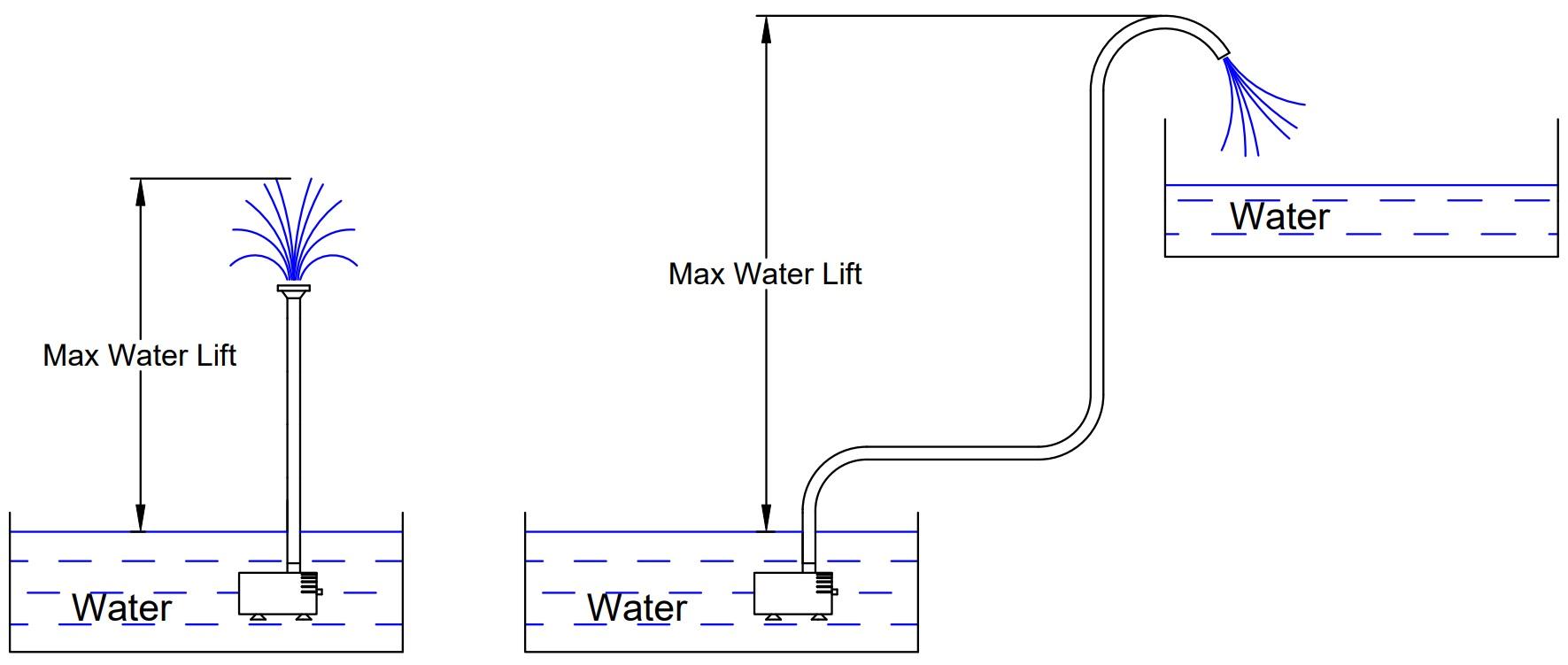 Max Water Lift