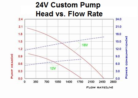 24V Custom Pump Head vs Flow Rate Curve (New)