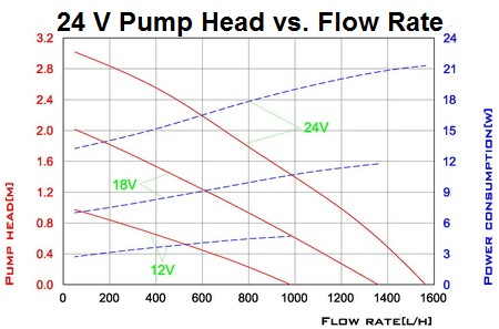 Solar Pump Curve 24V Head vs. Flow Rate