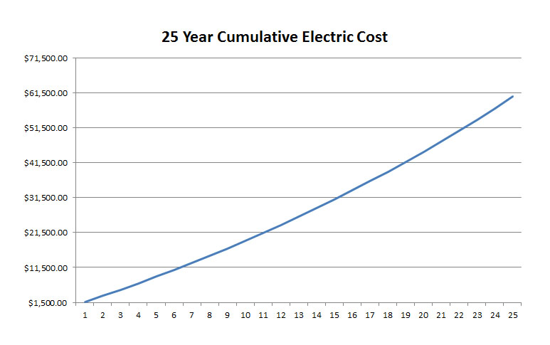 Total Cumulative Electric Cost Over 25 Years