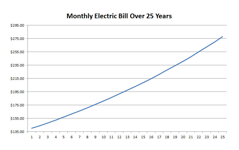 Monthly Electric Bill Growth Over 25 Years