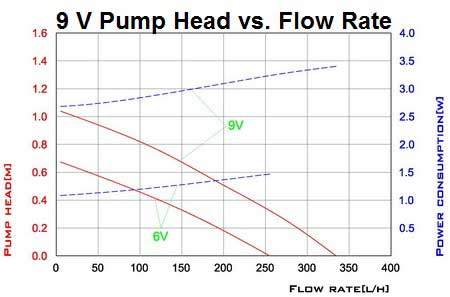 Solar Pump Curve 9V Head vs. Flow Rate