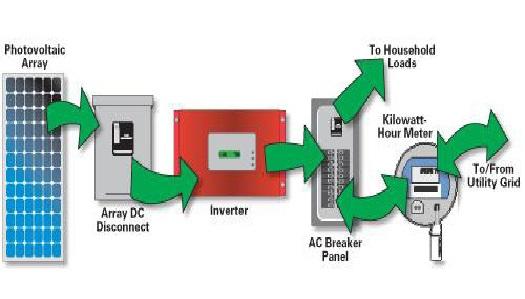 power inverter wiring diagram images inverter wiring diagram empower car wiring