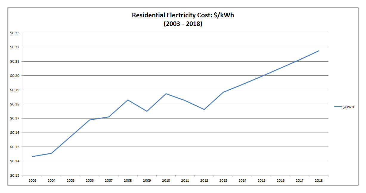 NYS Residential Electric Price Growth 2003-2018
