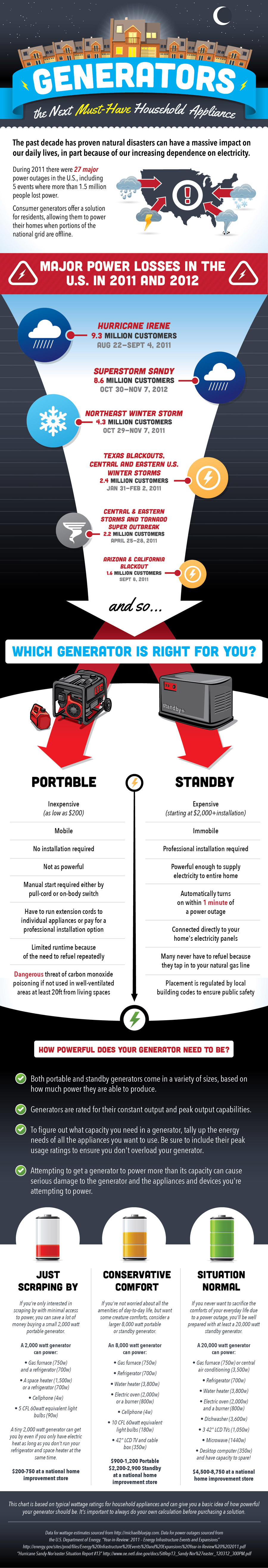 Why You Need An Emergency Solar Generator Infographic