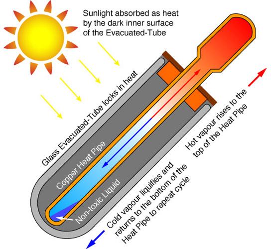 How Evacuated Tube Solar Collectors Work