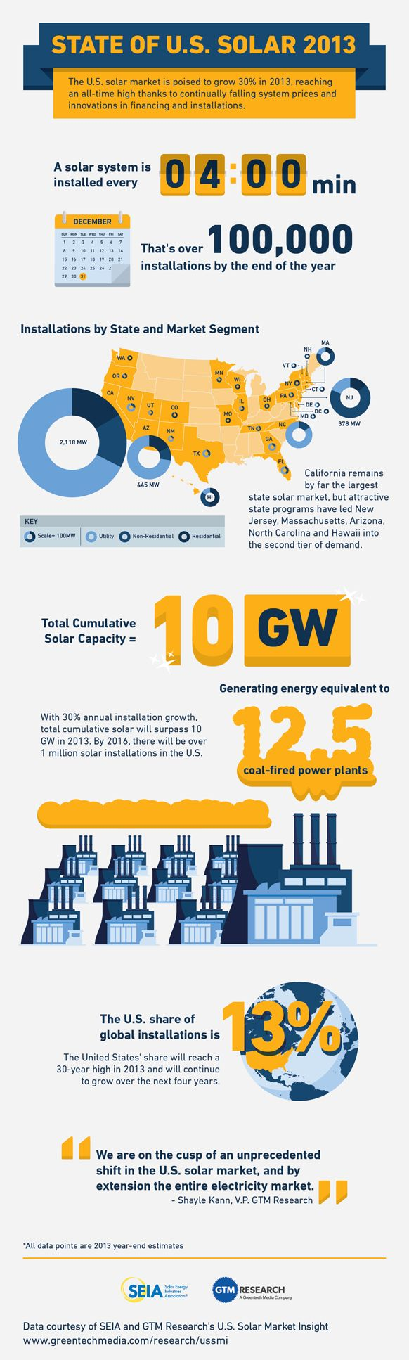 How Much Solar Energy Is Used In The US - 2013
