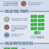 How You Can Save Money With Solar Energy