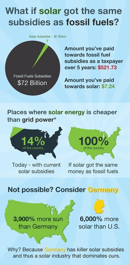 What If Solar Energy Got The Same Subsidies As Fossil