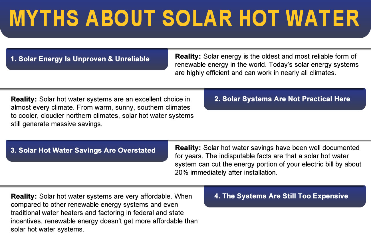 Solar Hot Water System Myths