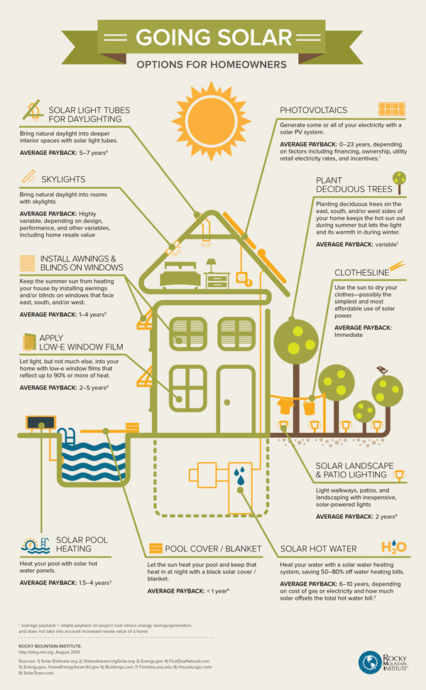 solar_options_for_homeowners_infographic-600