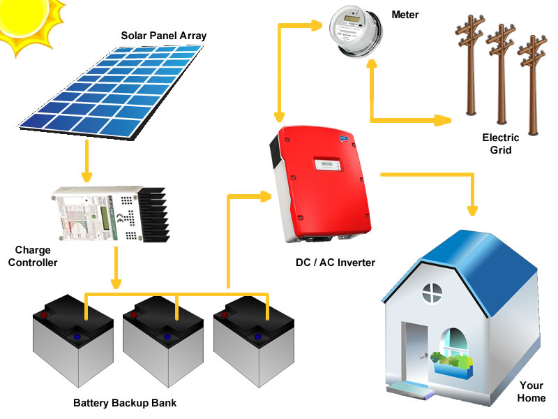 Solar Pv Systems Backup Power Ups Systems: Take The First Step Towards Unlimited Solar Energy! The