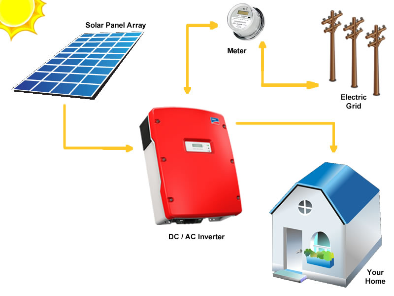 NY Grid Tie Solar Panel System Typical Layout