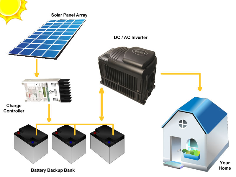 NY Off Grid Solar Panel System Typical Layout